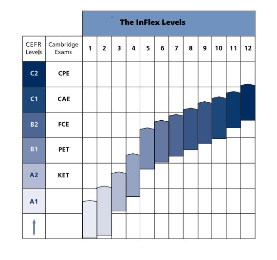 Lộ trình tiếng Anh Phản Xạ Inflex theo khung tham chiếu CEFR